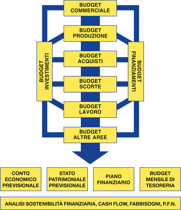 flusso della pianificazione